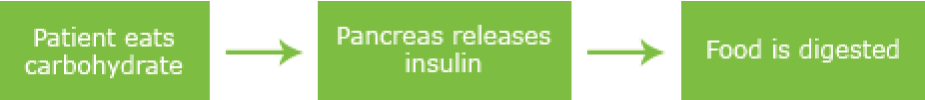 Insulin: under normal circumstances