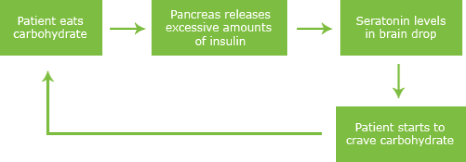Insulin: In patients who are insulin resistant